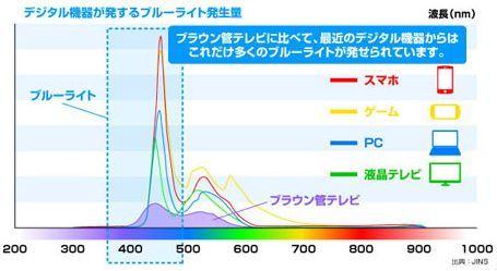 デジタル機器のブルーライト.jpg