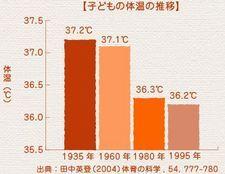 子供の体温時代別比較表.jpg
