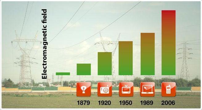 電磁波汚染は、急上昇!