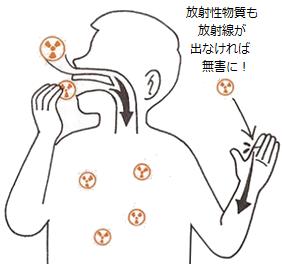 No-Radiation-Exposure.png